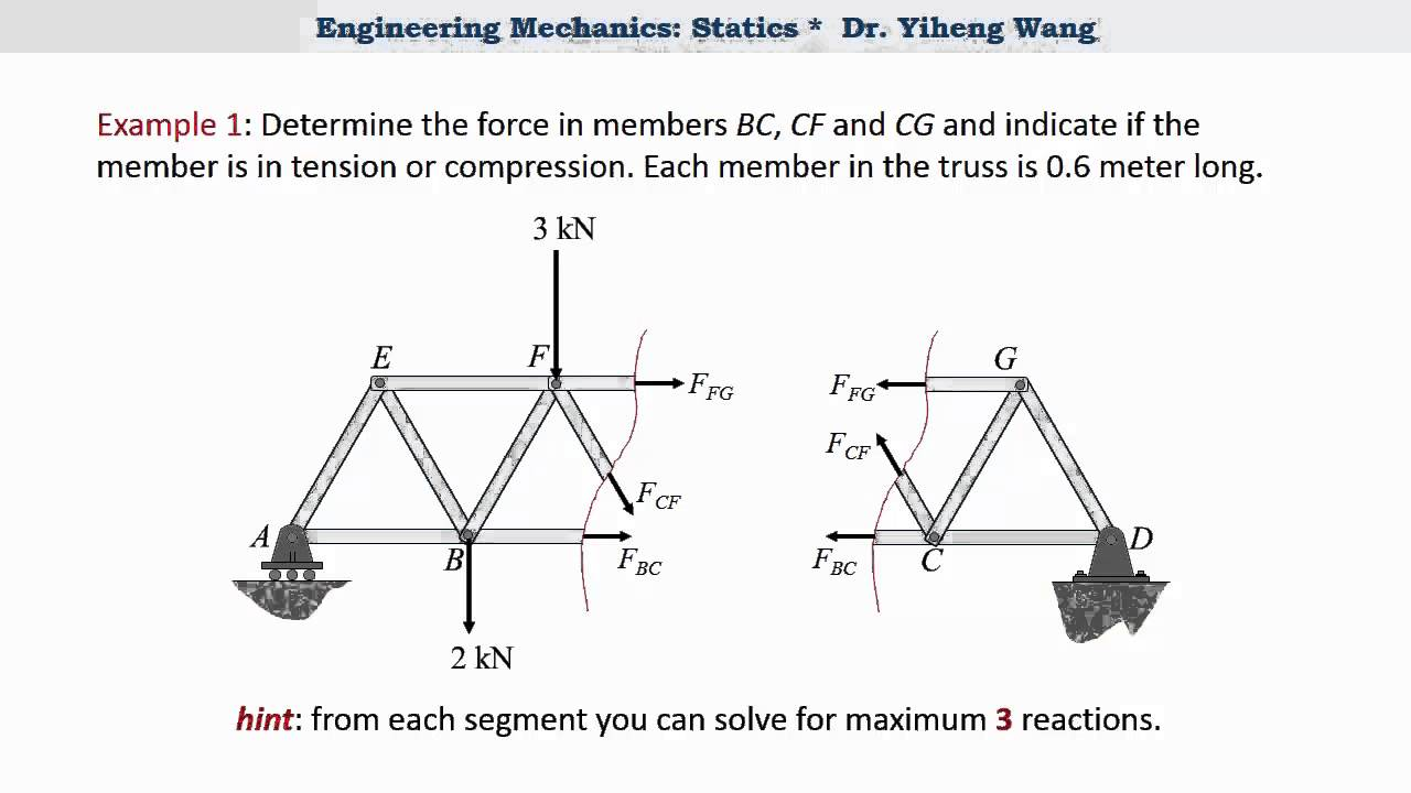 2015 Statics 24 Simple Truss Analysis Method Of Sections With