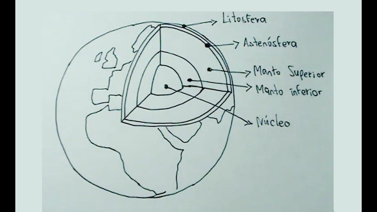Dibujos De Ciencias Naturales 1 4 Cómo Dibujar La Tierra Y Sus Capas Youtube