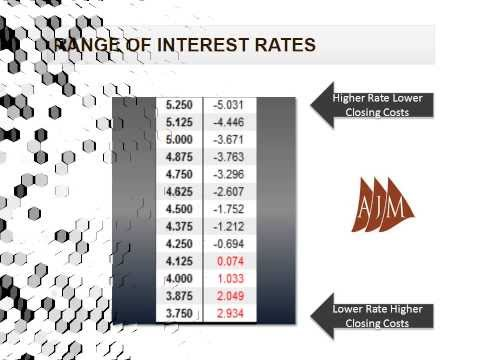 how-mortgage-pricing-works?