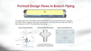 ProVent - How It Works