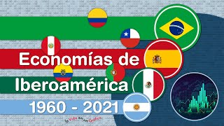 Economías de Iberoamérica Comparadas - PIB Nominal - Latinoamérica, España y Portugal en USD de 2020