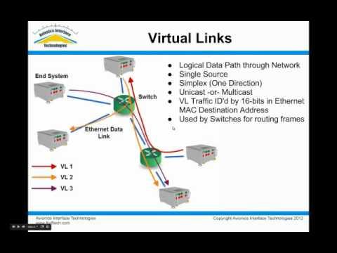 ARINC664 Overview