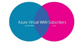 Citrix SD-WAN for Azure Virtual WAN