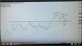 My trade idea in TSLA stock