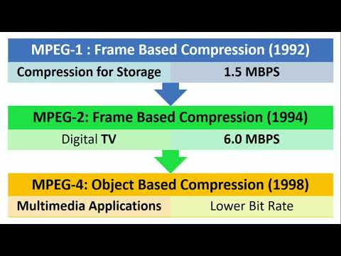 MPEG Types : Motion Picture Expert Group