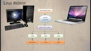 Linux Webmin