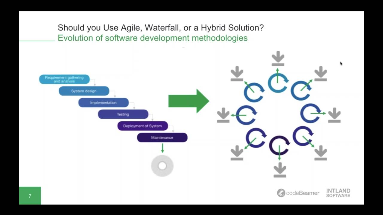 Should You Use Agile Waterfall Or A Hybrid Solution