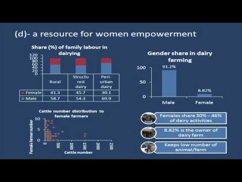 Dairy Asia Towards Sustainability Bangkok May 2014 Khan Huque