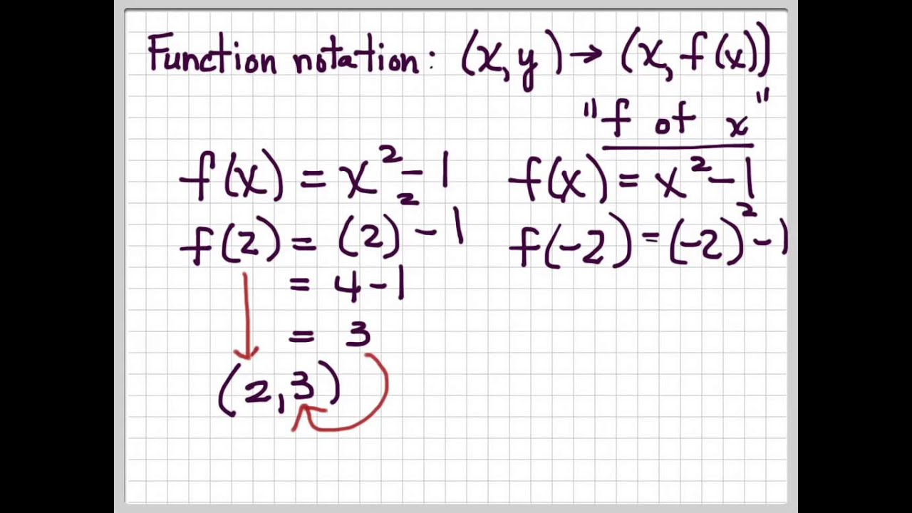 Relations Functions And Graphs