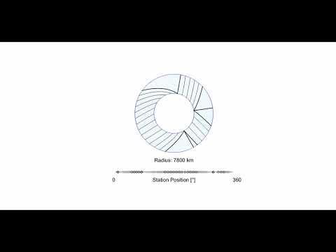Planetary Expansion vs Horizontal Motions - Three Ridges