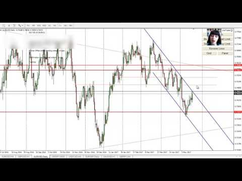 Forex Analysis, 22 - 26 May, My Entry Points for Main Pairs, Gold