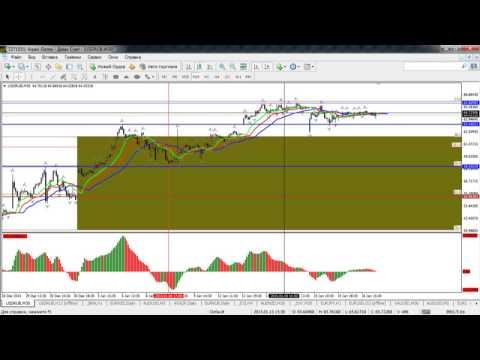 Краткосрочный волновой анализ валютных пар и золота от 19.01.2015