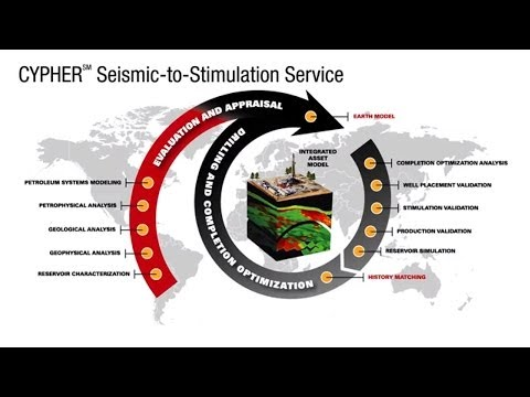 Halliburton's CYPHER℠ Seismic-to-Stimulation Service
