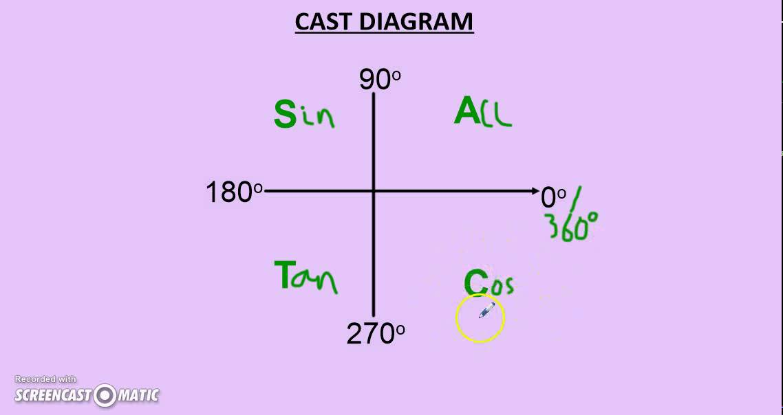 Core 2 Cast Diagram Part 1