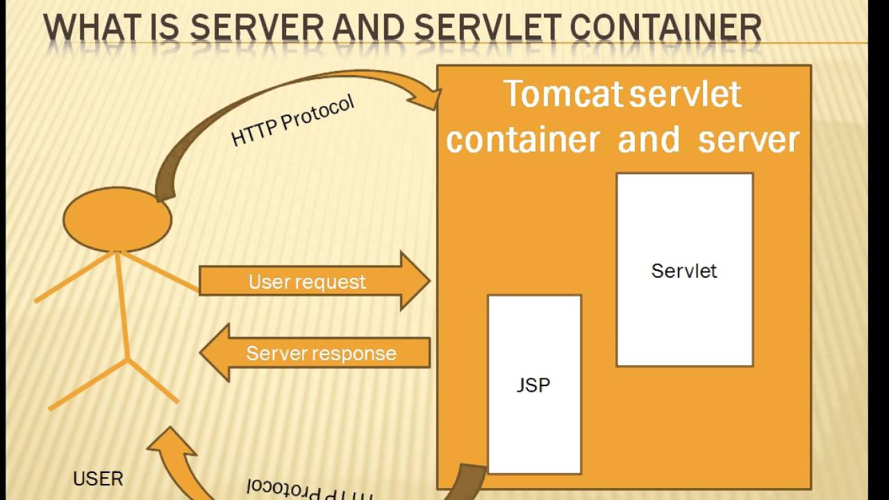 Create a simple java web application using servlet, jsp and jdbc.
