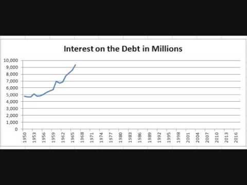 Chart: Interest Expense on the Debt