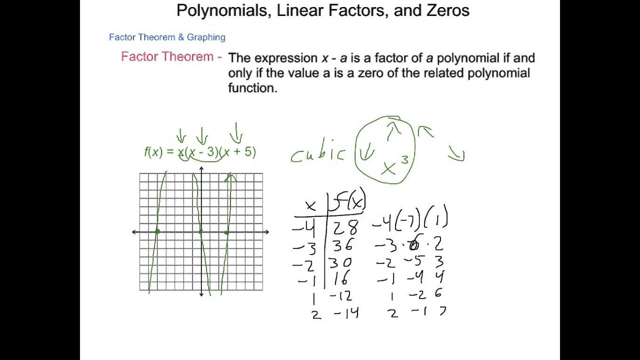 Algebra2 52 Polynomials Linear Factors and Zeros YouTube – Factor Theorem Worksheet