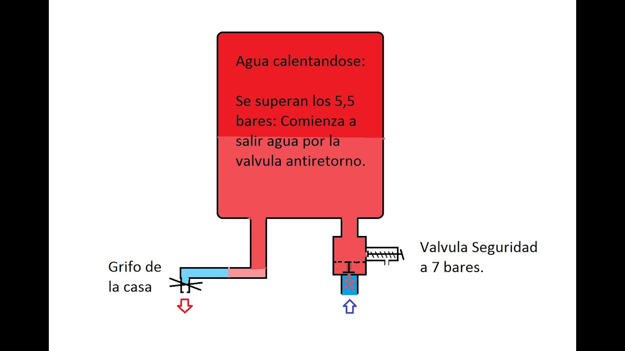 V lvula seguridad termo electrico youtube for Valvula de seguridad termo electrico