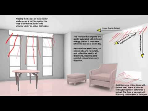 How Does Radiant Electric Heat Work?