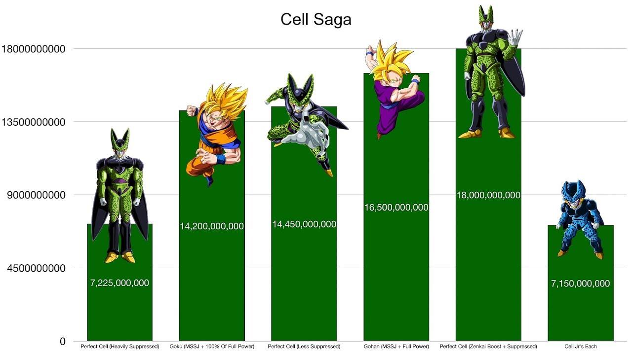 dragon ball z cell saga power levels youtube