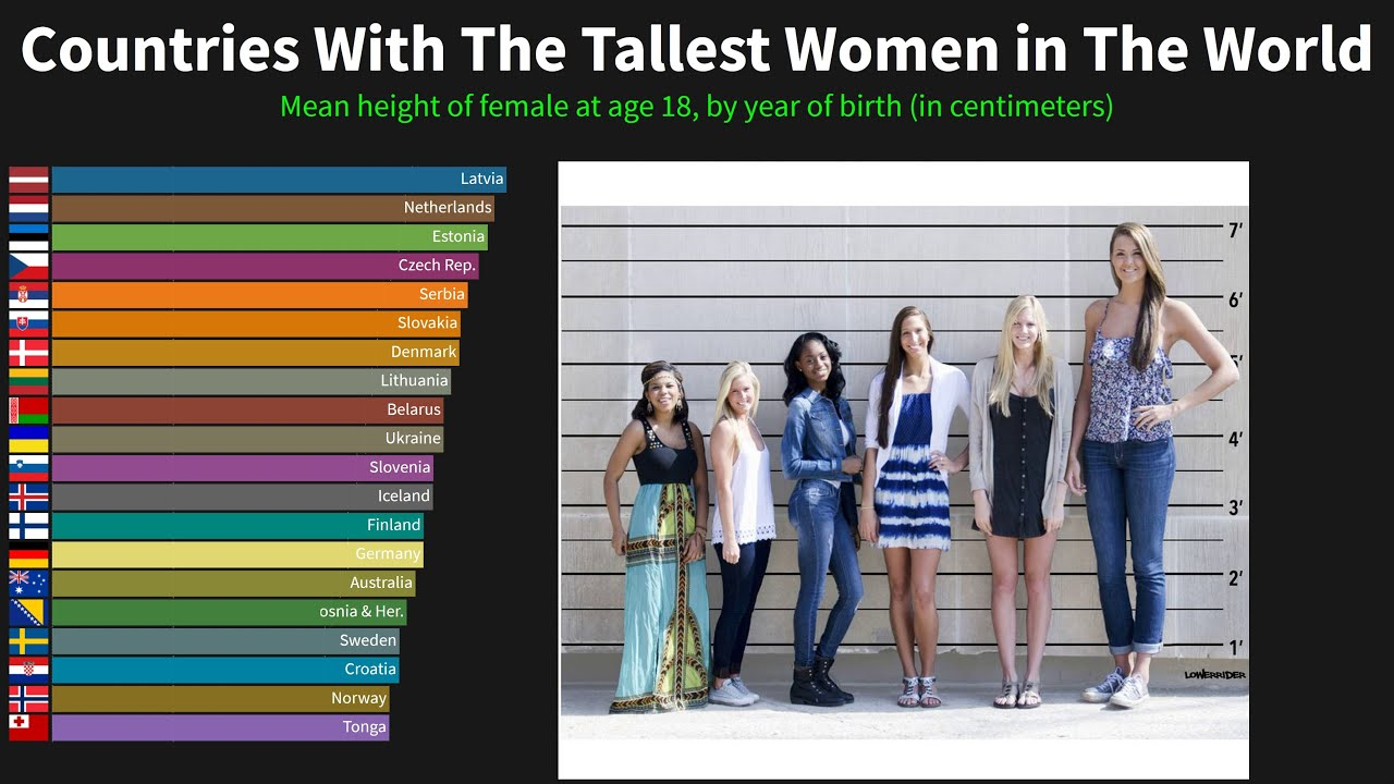 Women height tall How Tall