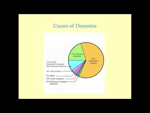 Dementia - CRASH! Review Series
