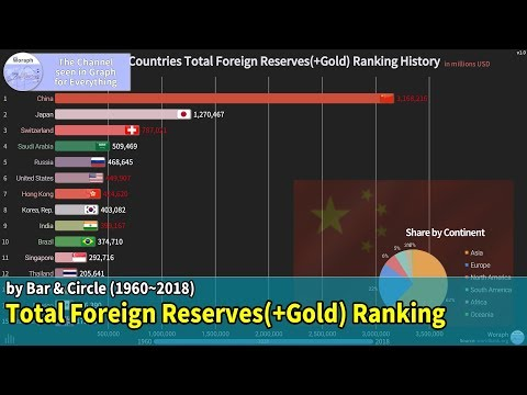 TOP 15 Countries Total Foreign Reserves(+Gold) Ranking History (1960~2018)