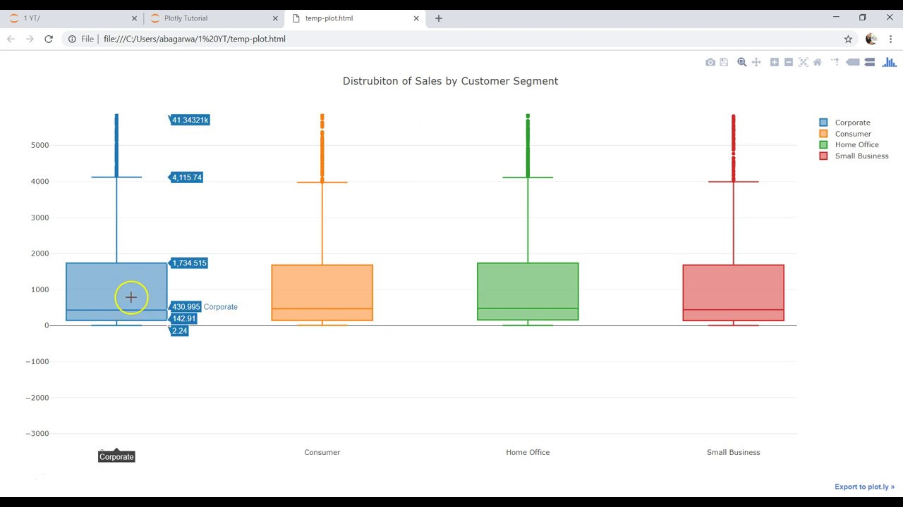 Plotly Data visualization in Python | Part 18 | Box Plot chart in Plotly by  Data Science Tutorials