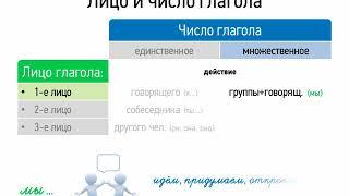 Лицо и число глагола (7 класс, видеоурок-презентация)