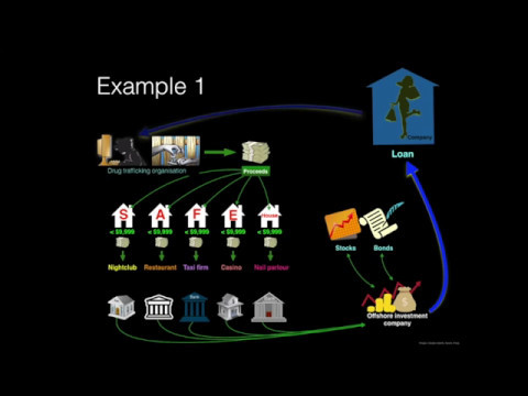 Identifying Beneficial Owners   A Basic Overview