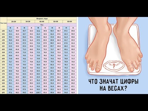 Нужно ли тебе худеть?! Не спеши! Это необходимо ЗНАТЬ КАЖДОЙ ЖЕНЩИНЕ при измерении веса!