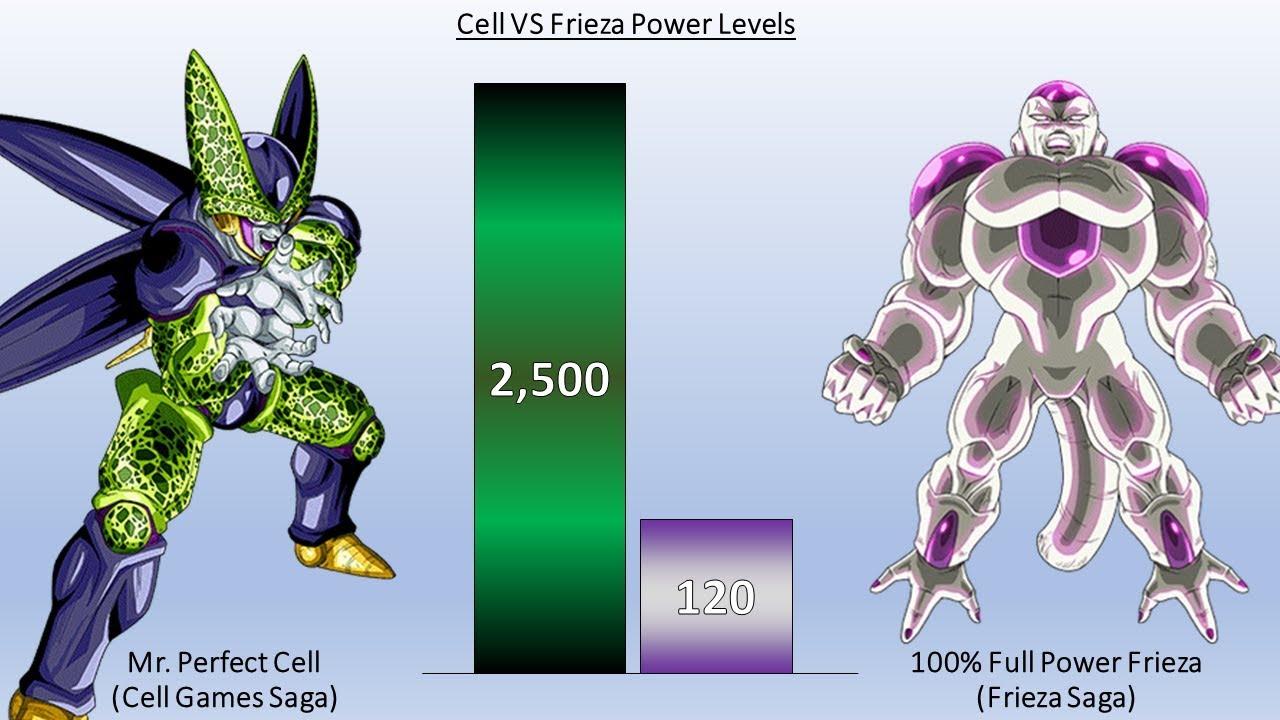 Cell Vs Frieza