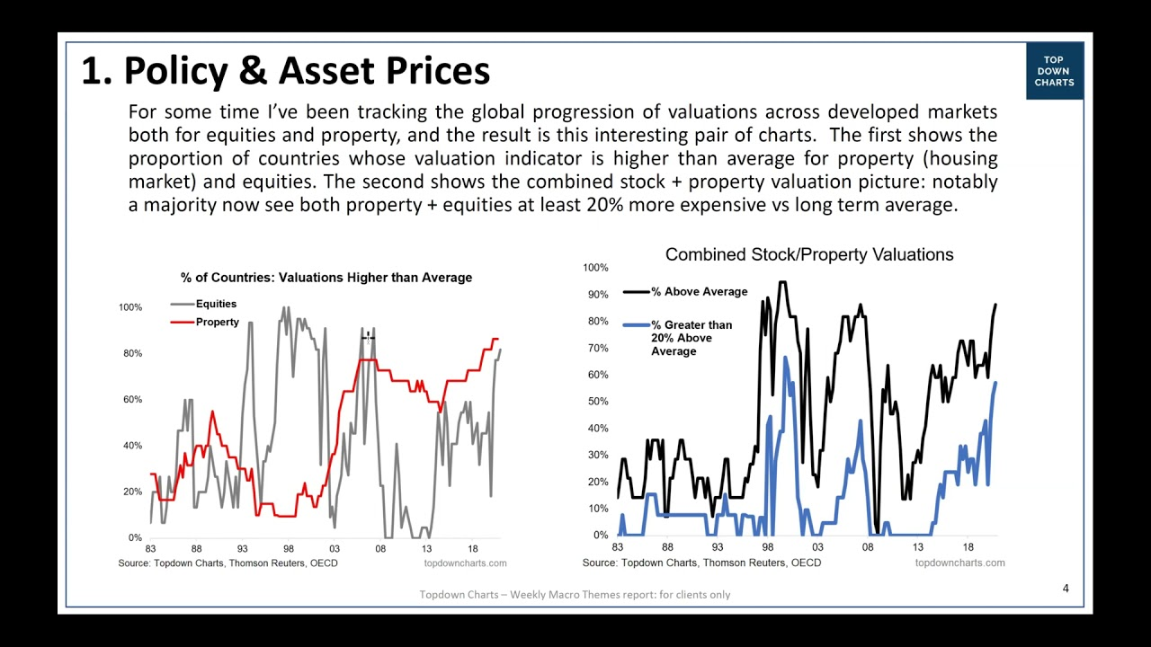 [VIDEO] Policy & Asset Prices: welcome back!