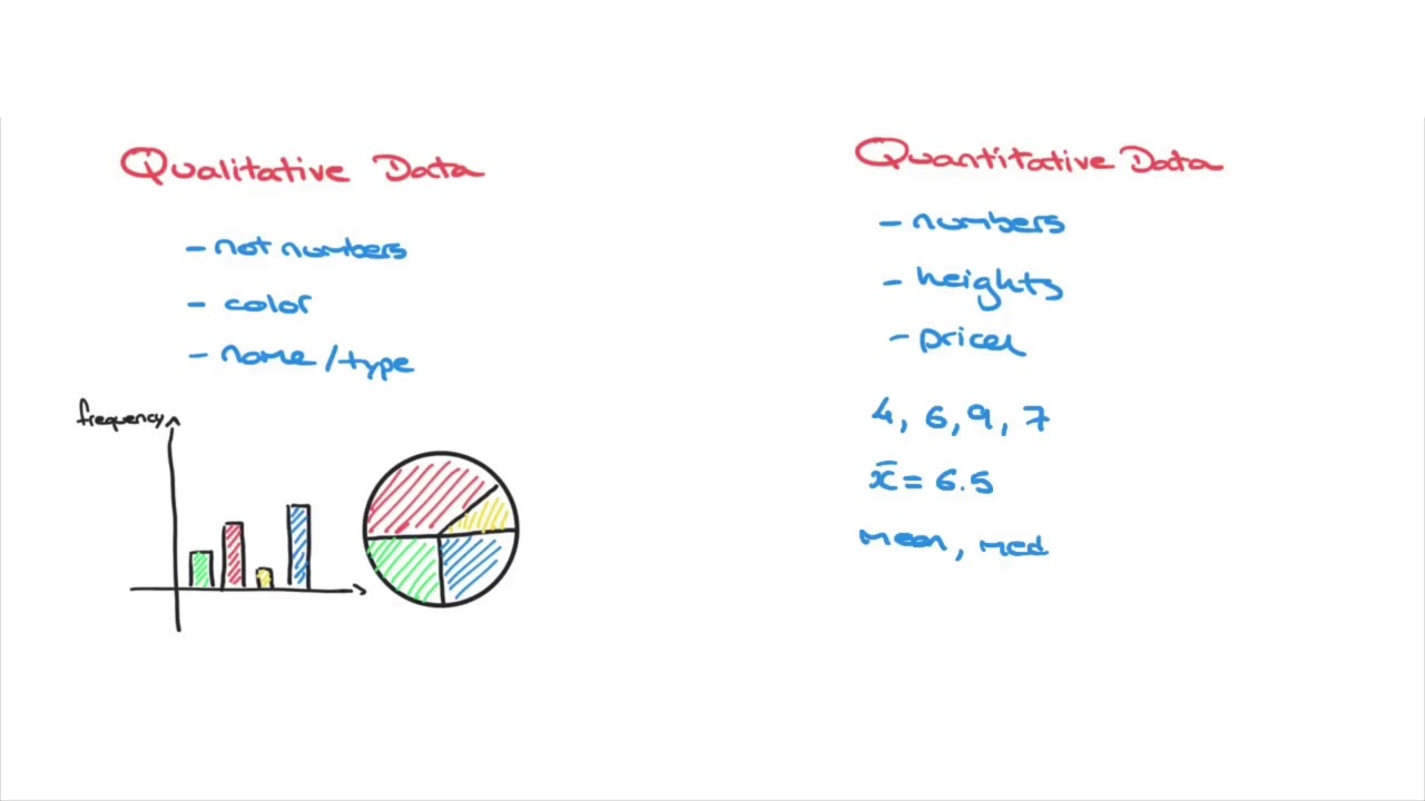 Types of Data Used in Statistics - Qualitative - Quantitative - Discrete -  Continuous