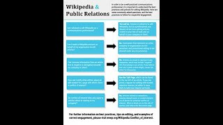 Conflict-of-interest editing on Wikipedia
