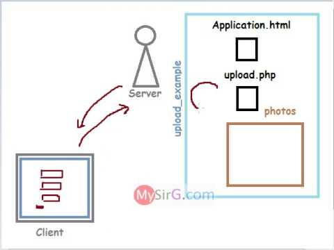 Image upload example in PHP part 2 of 3 Hindi