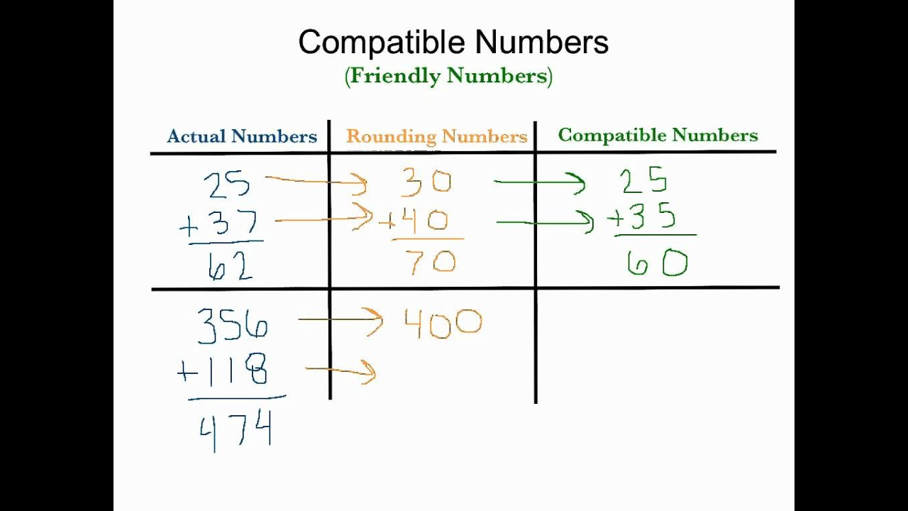 5 Math: Estimating And Calculating Sums And Differences - Lessons