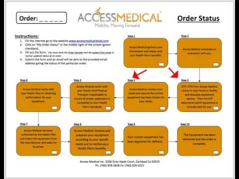 Order Status Form - Steps 3 & 4