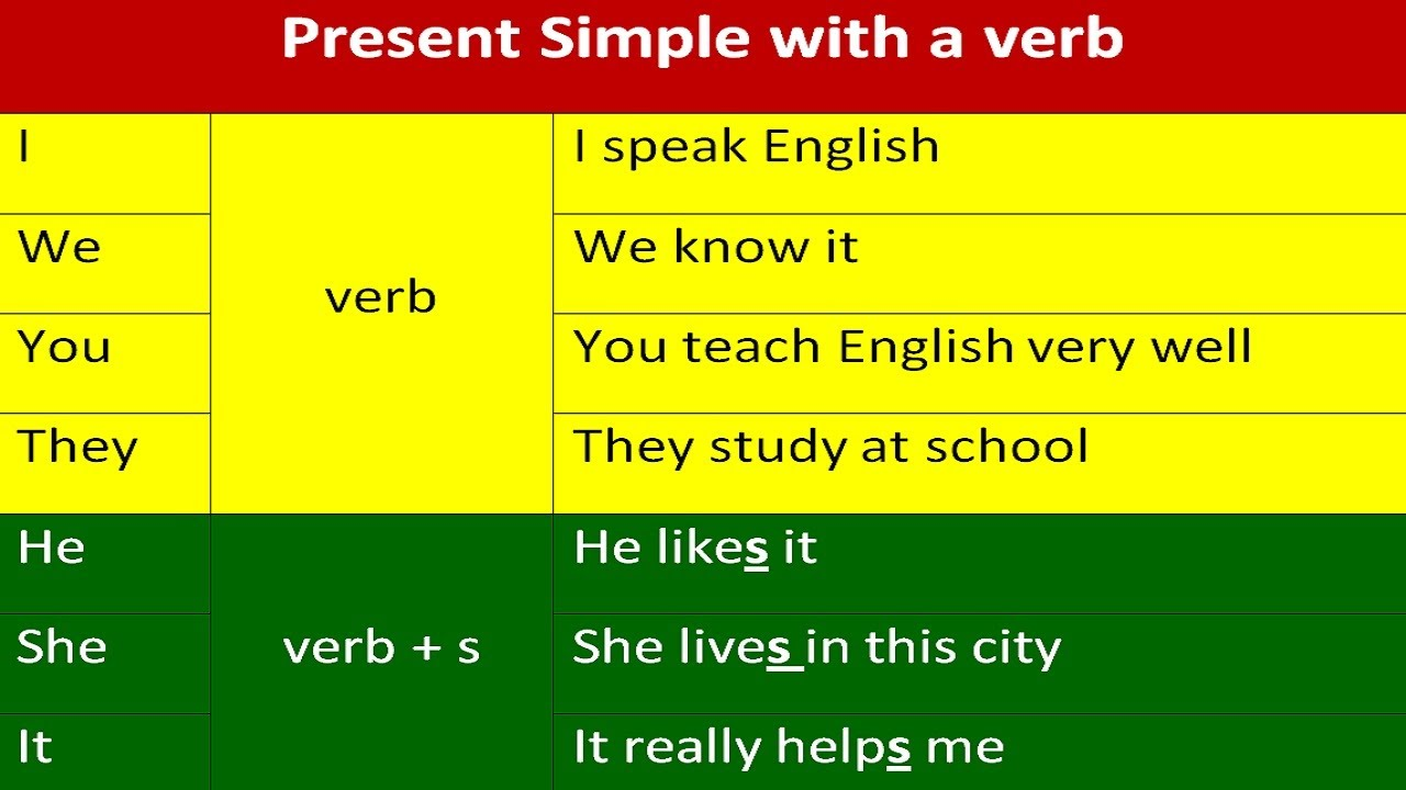 English Grammar Explanations Present Simple