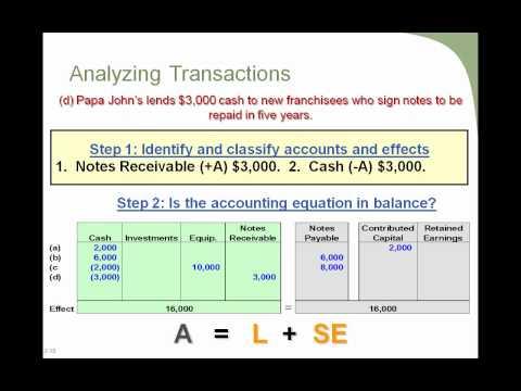 Accounting 1 Principles of Transaction Analysis