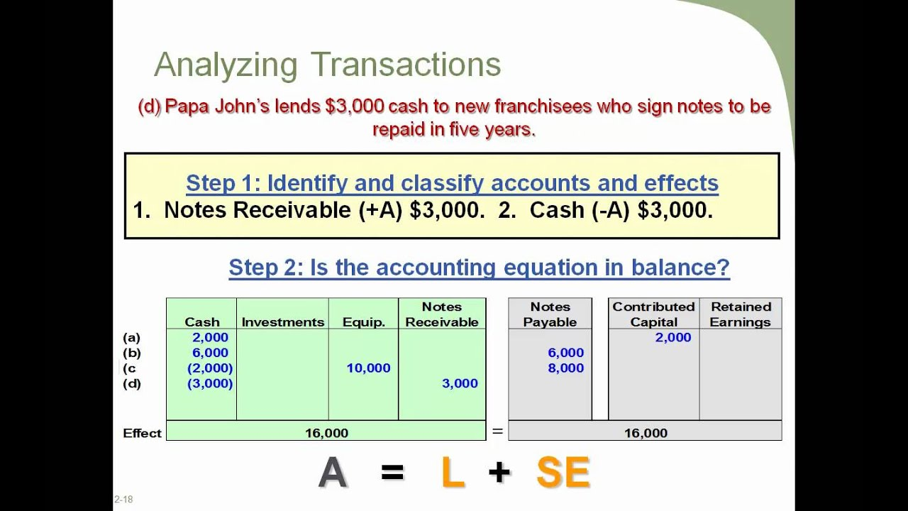 Accounting 1 Principles of Transaction Analysis - YouTube