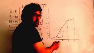 Mediana cuartiles percentiles grafica Matematicas 1º Bachillerato Academia Usero Estepona