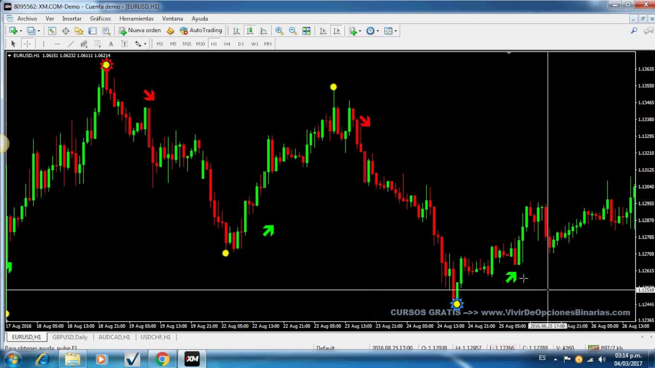 Forex for dummies youtube