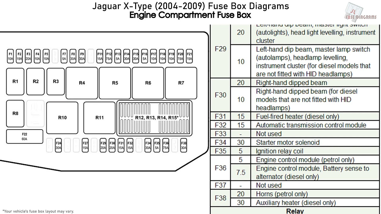 Jaguar X-type  2004-2009  Fuse Box Diagrams