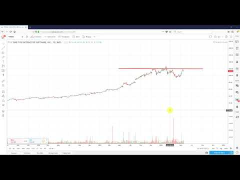 Technical Analysis Take-Two Interactive Software, Inc. (TTWO)
