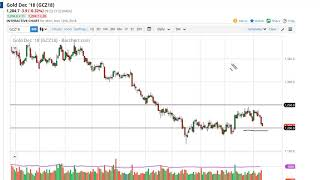 Gold  Technical Analysis for November 13 2018 by FXEmpire.com