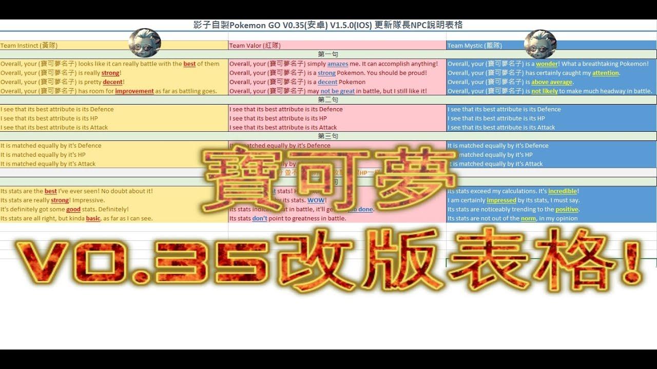 寶可夢GO 查IV值對照詳細表格! V0.35改版 & 屬性系統介紹 - YouTube