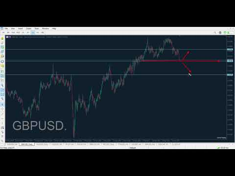 Technical Analysis of 21.07.2021 (MAJORS) | Point Trader Group