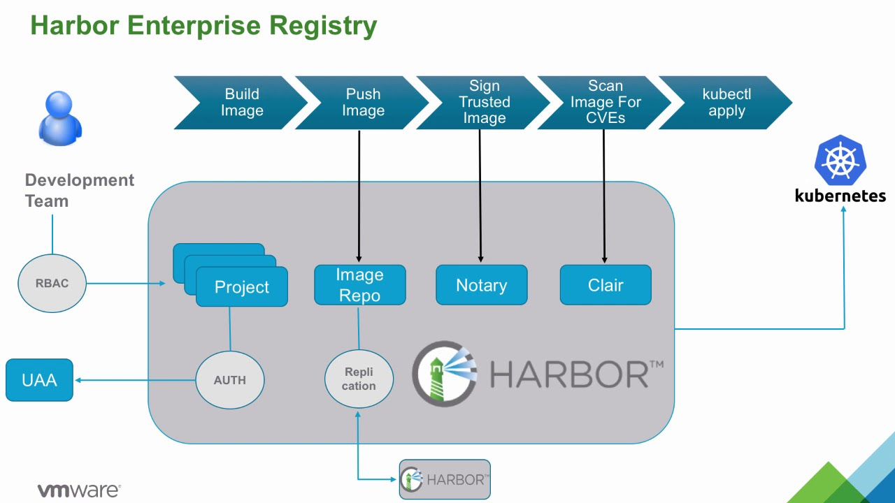 VMware Enterprise PKS and VMware Harbor
