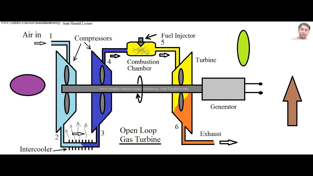 small resolution of intercooling in brayton cycle gas turbine